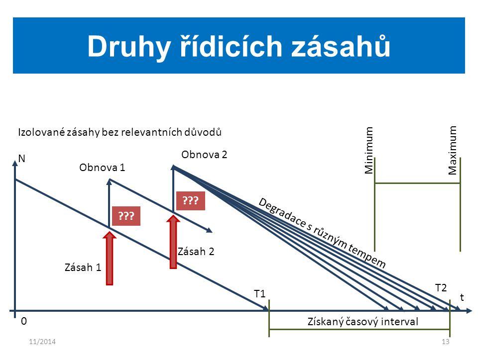 11/201413 Druhy řídicích zásahů Izolované zásahy bez relevantních důvodů N t 0 Získaný časový interval Obnova 1 Obnova 2 Zásah 1 Zásah 2 Degradace s různým tempem T1 T2 ??.