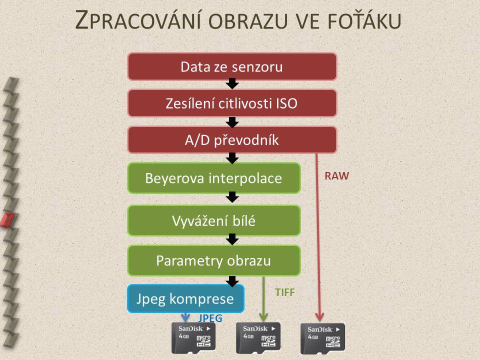 Z PRACOVÁNÍ OBRAZU VE FOŤÁKU Beyerova interpolace Jpeg komprese Data ze senzoru Zesílení citlivosti ISO A/D převodník Parametry obrazu Vyvážení bílé R