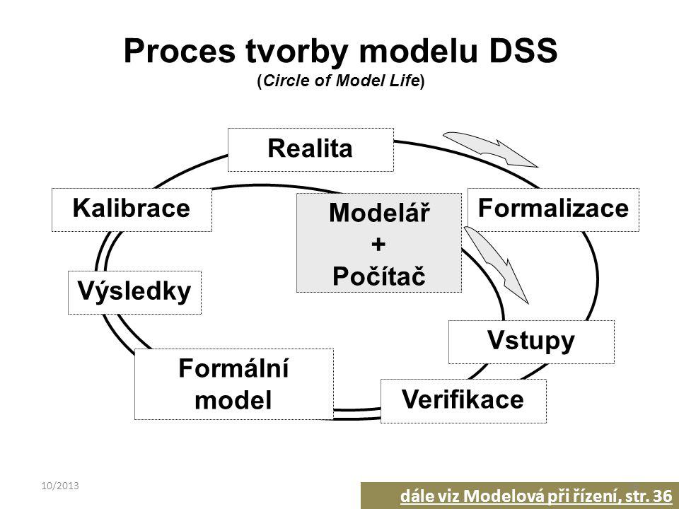 Modelář + Počítač Realita Formalizace Verifikace Formální model Výsledky Kalibrace Vstupy Proces tvorby modelu DSS (Circle of Model Life) dále viz Modelová při řízení, str.