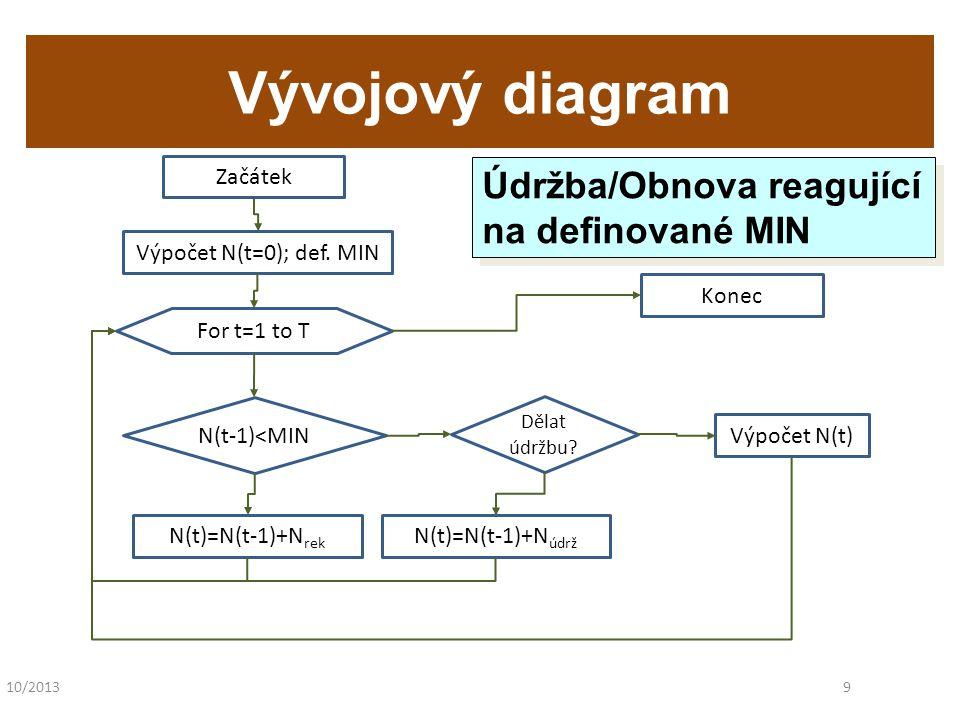 10/20139 Vývojový diagram Začátek N(t-1)<MIN Výpočet N(t=0); def. MIN For t=1 to T N(t)=N(t-1)+N rek Dělat údržbu? N(t)=N(t-1)+N údrž Výpočet N(t) Kon