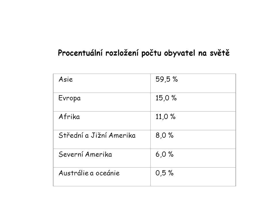 Procentuální rozložení počtu obyvatel na světě Asie59,5 % Evropa15,0 % Afrika11,0 % Střední a Jižní Amerika8,0 % Severní Amerika6,0 % Austrálie a oceá