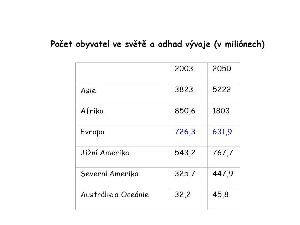 Počet obyvatel ve světě a odhad vývoje (v miliónech) 20032050 Asie 38235222 Afrika850,61803 Evropa726,3631,9 Jižní Amerika543,2767,7 Severní Amerika32