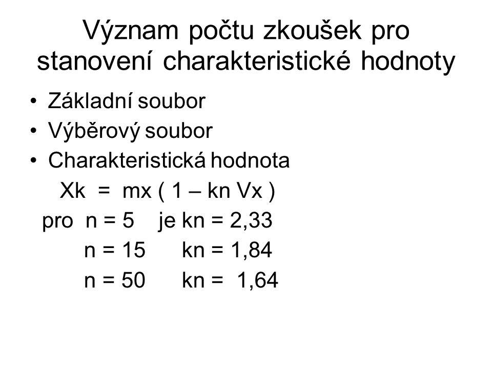Význam počtu zkoušek pro stanovení charakteristické hodnoty Základní soubor Výběrový soubor Charakteristická hodnota Xk = mx ( 1 – kn Vx ) pro n = 5 je kn = 2,33 n = 15 kn = 1,84 n = 50 kn = 1,64