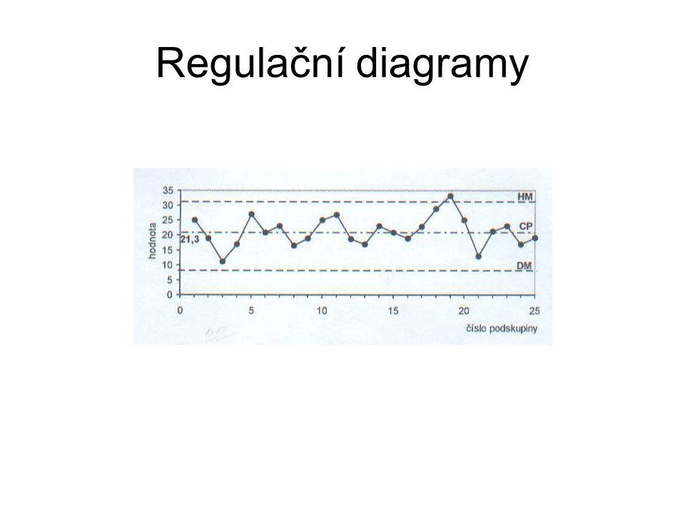 Regulační diagramy