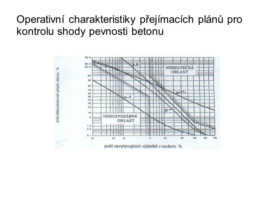 Operativní charakteristiky přejímacích plánů pro kontrolu shody pevnosti betonu