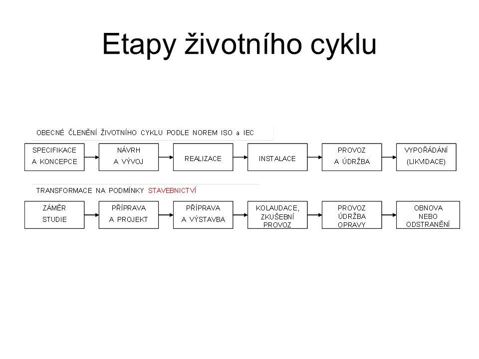 Etapy životního cyklu