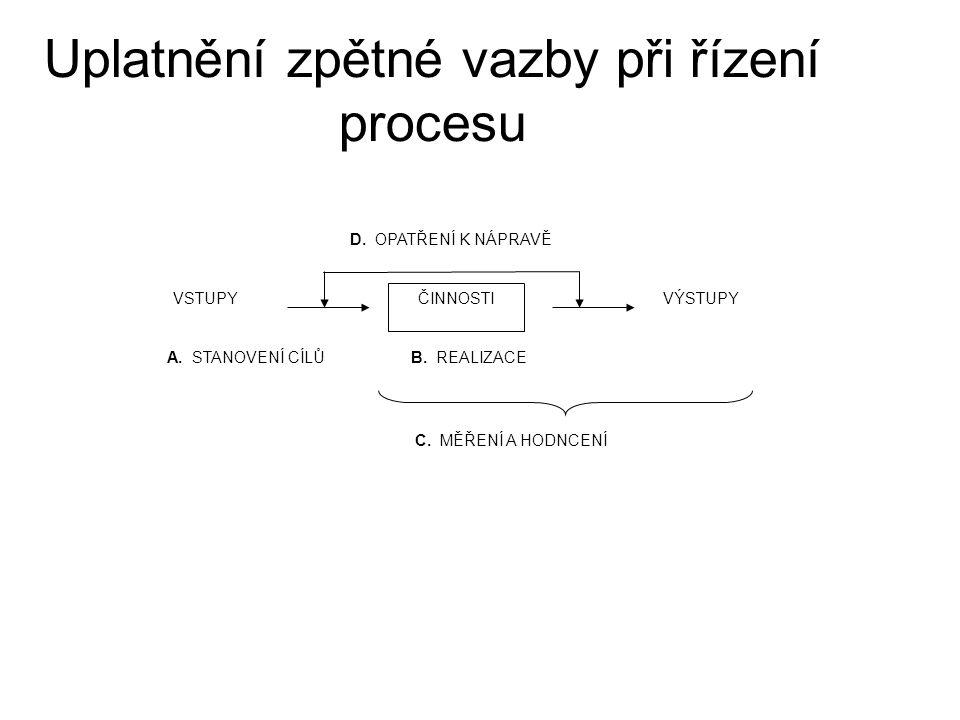 Uplatnění zpětné vazby při řízení procesu D. OPATŘENÍ K NÁPRAVĚ ČINNOSTI VSTUPYVÝSTUPY B.