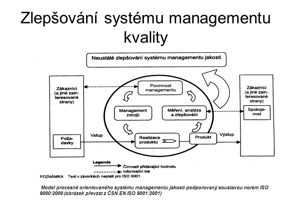 Zlepšování systému managementu kvality Model procesně orientovaného systému managementu jakosti podporovaný soustavou norem ISO 9000:2000 (obrázek převzat z ČSN EN ISO 9001:2001)