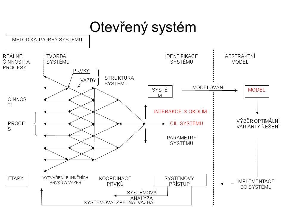 Otevřený systém METODIKA TVORBY SYSTÉMU ABSTRAKTNÍ MODEL MODELOVÁNÍ MODEL VÝBĚR OPTIMÁLNÍ VARIANTY ŘEŠENÍ IMPLEMENTACE DO SYSTÉMU IDENTIFIKACE SYSTÉMU SYSTÉMOVÁ ZPĚTNÁ VAZBA SYSTÉMOVÁ ANALÝZA CÍL SYSTÉMU STRUKTURA SYSTÉMU VAZBY PRVKY TVORBA SYSTÉMU REÁLNÉ ČINNOSTI A PROCESY ČINNOS TI PROCE S SYSTÉ M INTERAKCE S OKOLÍM PARAMETRY SYSTÉMU VYTVÁŘENÍ FUNKČNÍCH PRVKŮ A VAZEB KOORDINACE PRVKŮ SYSTÉMOVÝ PŘÍSTUP ETAPY