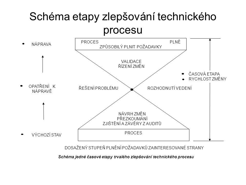 Schéma etapy zlepšování technického procesu NÁVRH ZMĚN PŘEZKOUMÁNÍ ZJIŠTĚNÍ A ZÁVĚRY Z AUDITŮ PROCES PLNĚ ZPŮSOBILÝ PLNIT POŽADAVKY PROCES VALIDACE ŘÍZENÍ ZMĚN ŘEŠENÍ PROBLÉMUROZHODNUTÍ VEDENÍ NÁPRAVA OPATŘENÍ K NÁPRAVĚ VÝCHOZÍ STAV DOSAŽENÝ STUPEŇ PLNĚNÍ POŽADAVKŮ ZAINTERESOVANÉ STRANY ČASOVÁ ETAPA RYCHLOST ZMĚNY Schéma jedné časové etapy trvalého zlepšování technického procesu
