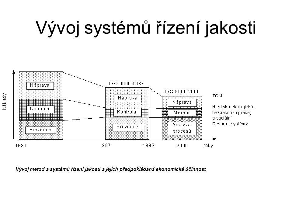 Vývoj systémů řízení jakosti Vývoj metod a systémů řízení jakosti a jejich předpokládaná ekonomická účinnost