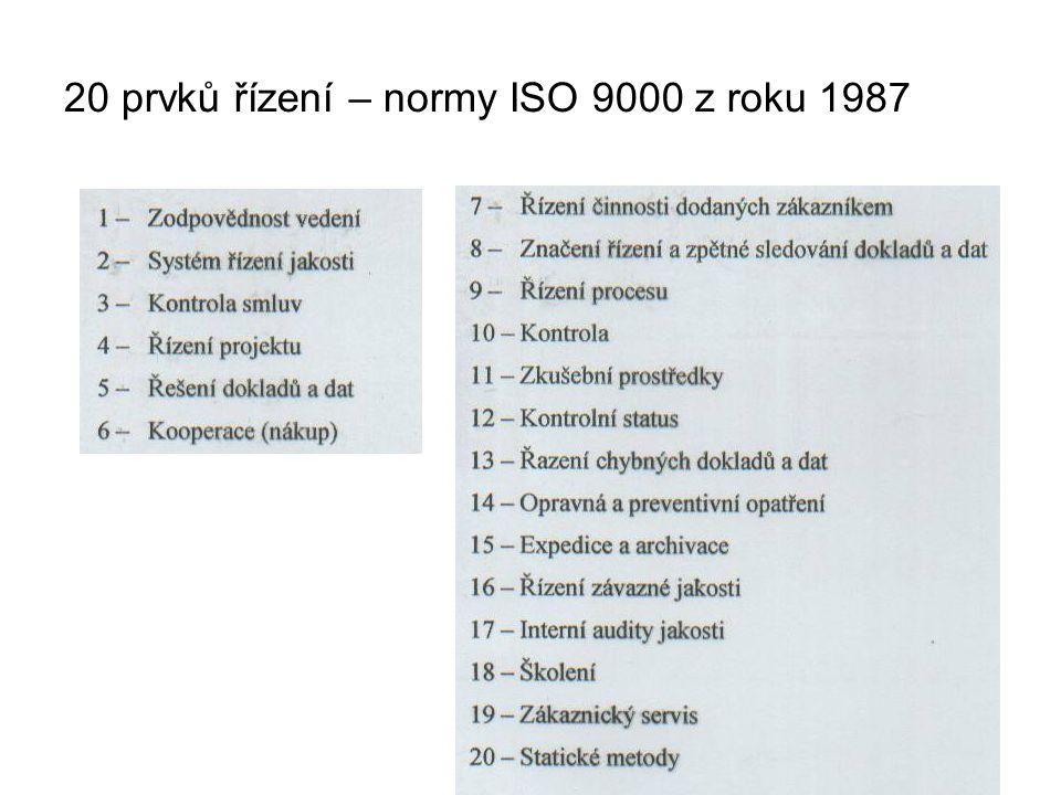 20 prvků řízení – normy ISO 9000 z roku 1987