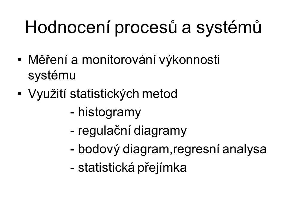Hodnocení procesů a systémů Měření a monitorování výkonnosti systému Využití statistických metod - histogramy - regulační diagramy - bodový diagram,regresní analysa - statistická přejímka