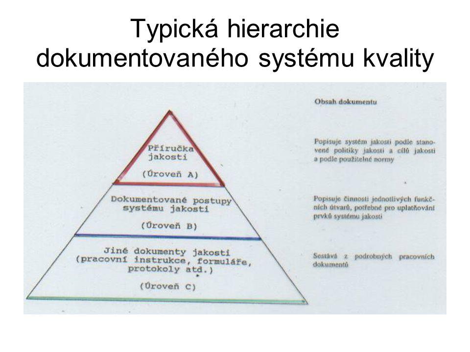 Typická hierarchie dokumentovaného systému kvality