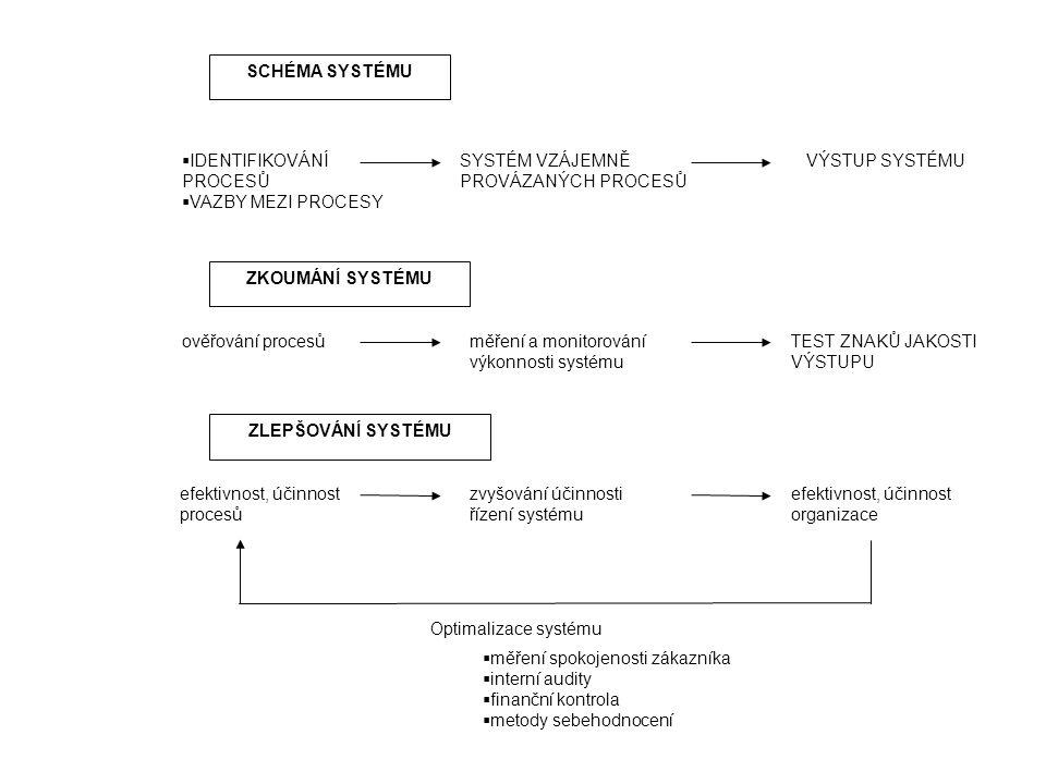 SCHÉMA SYSTÉMU ZKOUMÁNÍ SYSTÉMU ZLEPŠOVÁNÍ SYSTÉMU  IDENTIFIKOVÁNÍ PROCESŮ  VAZBY MEZI PROCESY SYSTÉM VZÁJEMNĚ PROVÁZANÝCH PROCESŮ VÝSTUP SYSTÉMU ověřování procesůměření a monitorování výkonnosti systému TEST ZNAKŮ JAKOSTI VÝSTUPU efektivnost, účinnost procesů zvyšování účinnosti řízení systému efektivnost, účinnost organizace Optimalizace systému  měření spokojenosti zákazníka  interní audity  finanční kontrola  metody sebehodnocení