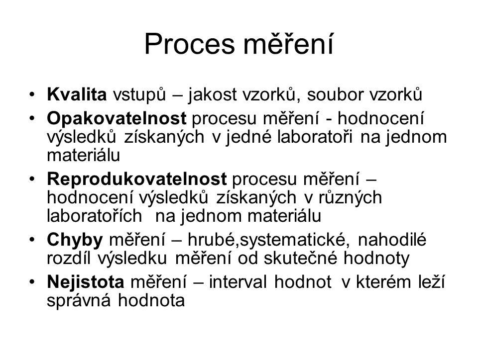 Proces měření Kvalita vstupů – jakost vzorků, soubor vzorků Opakovatelnost procesu měření - hodnocení výsledků získaných v jedné laboratoři na jednom materiálu Reprodukovatelnost procesu měření – hodnocení výsledků získaných v různých laboratořích na jednom materiálu Chyby měření – hrubé,systematické, nahodilé rozdíl výsledku měření od skutečné hodnoty Nejistota měření – interval hodnot v kterém leží správná hodnota