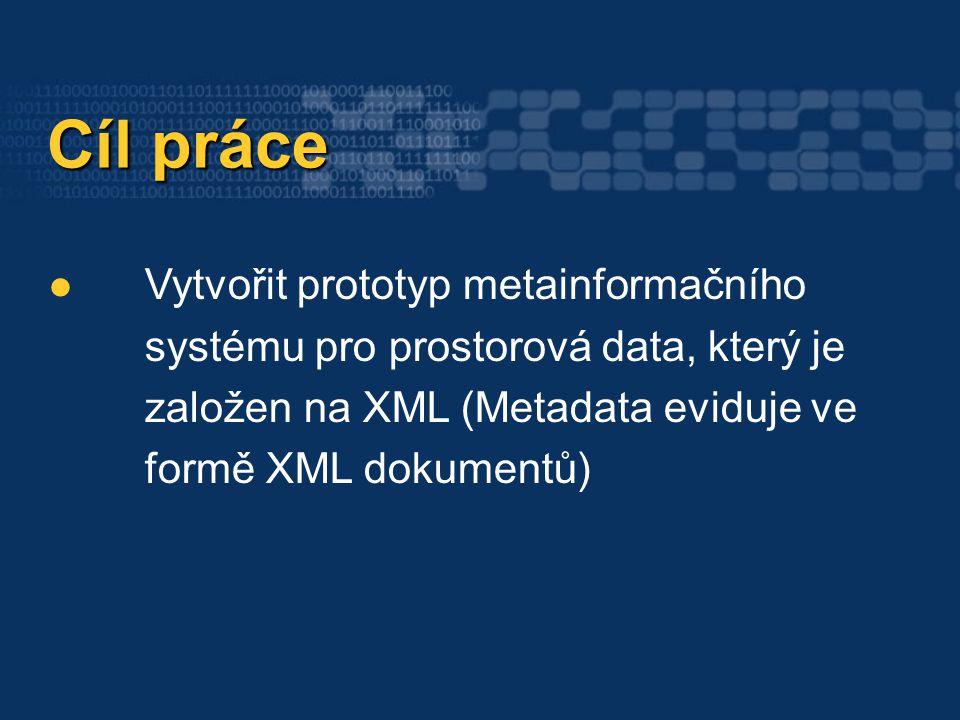 Zope (Aplikační server) Struktura aplikace Struktura aplikace eXist (Nativní XML databáze) XML-RPC klient XML-RPC server HTTP server WWW rozhraní aplikačního serveru WWW rozhraní metainformačního systému FTP server XML-RPC server WebDAVs erver Jiné aplikace / webové služby