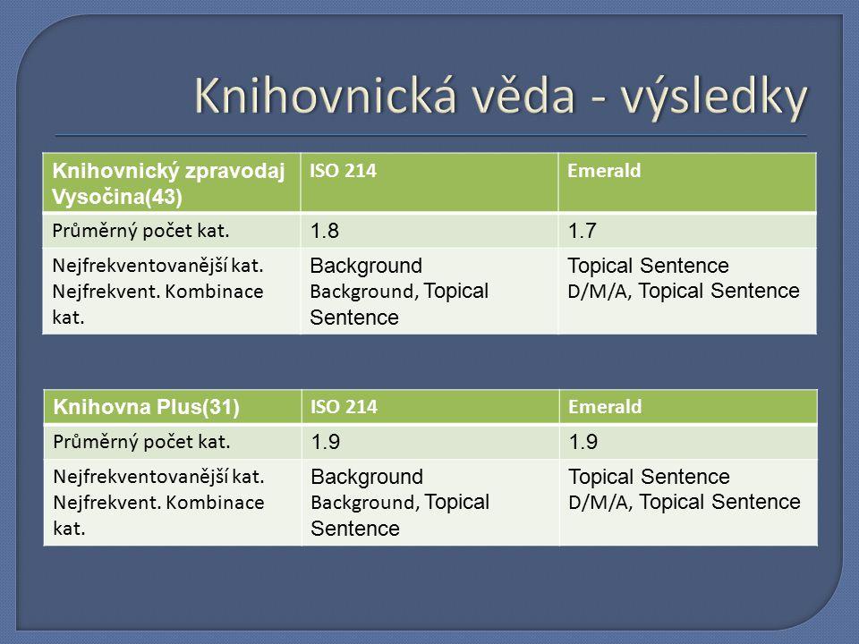 Knihovnický zpravodaj Vysočina(43) ISO 214Emerald Průměrný počet kat.