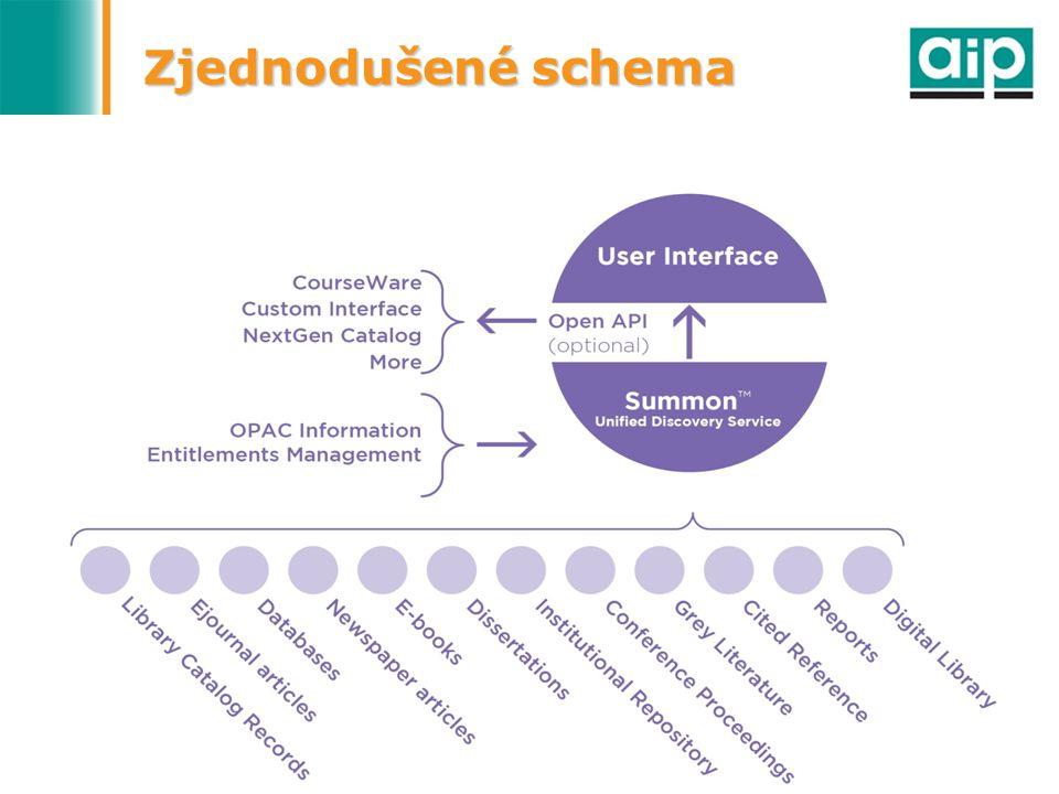 4. 10. 2009Bibliotheca Academica 200922 Zjednodušené schema
