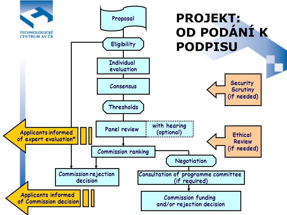 PROJEKT: OD PODÁNÍ K PODPISU Proposal Individual evaluation Consensus Panel review Consultation of programme committee (if required) Commission funding and/or rejection decision with hearing (optional) Thresholds Eligibility Negotiation Commission ranking Commission rejection decision Ethical Review (if needed) Security Scrutiny (if needed) Applicants informed of expert evaluation* Applicants informed of Commission decision