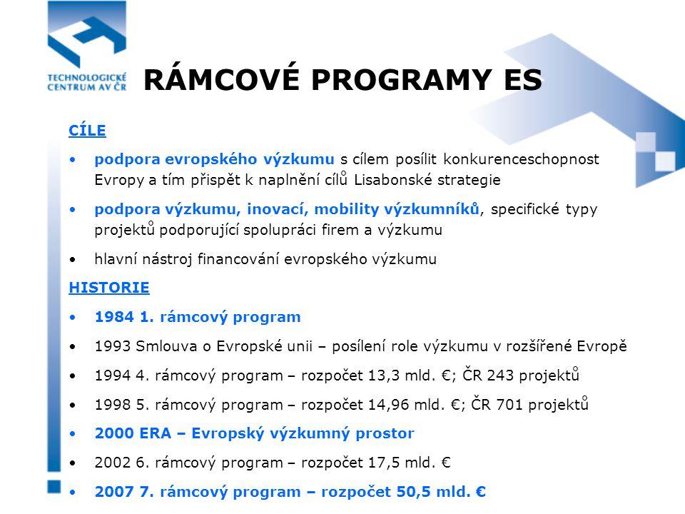 RÁMCOVÉ PROGRAMY ES CÍLE podpora evropského výzkumu s cílem posílit konkurenceschopnost Evropy a tím přispět k naplnění cílů Lisabonské strategie podpora výzkumu, inovací, mobility výzkumníků, specifické typy projektů podporující spolupráci firem a výzkumu hlavní nástroj financování evropského výzkumu HISTORIE 1984 1.