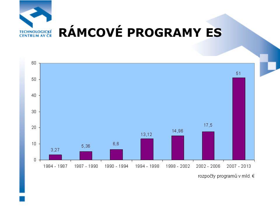 RÁMCOVÉ PROGRAMY ES rozpočty programů v mld. €