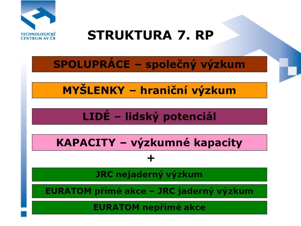STRUKTURA 7.