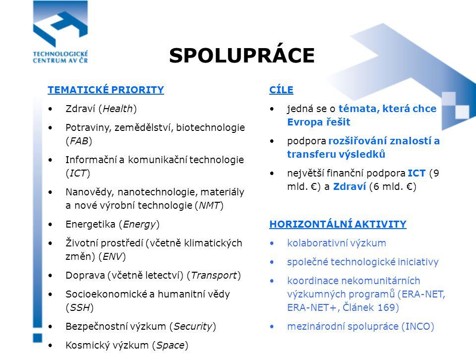 SPOLUPRÁCE TEMATICKÉ PRIORITY Zdraví (Health) Potraviny, zemědělství, biotechnologie (FAB) Informační a komunikační technologie (ICT) Nanovědy, nanotechnologie, materiály a nové výrobní technologie (NMT) Energetika (Energy) Životní prostředí (včetně klimatických změn) (ENV) Doprava (včetně letectví) (Transport) Socioekonomické a humanitní vědy (SSH) Bezpečnostní výzkum (Security) Kosmický výzkum (Space) CÍLE jedná se o témata, která chce Evropa řešit podpora rozšiřování znalostí a transferu výsledků největší finanční podpora ICT (9 mld.