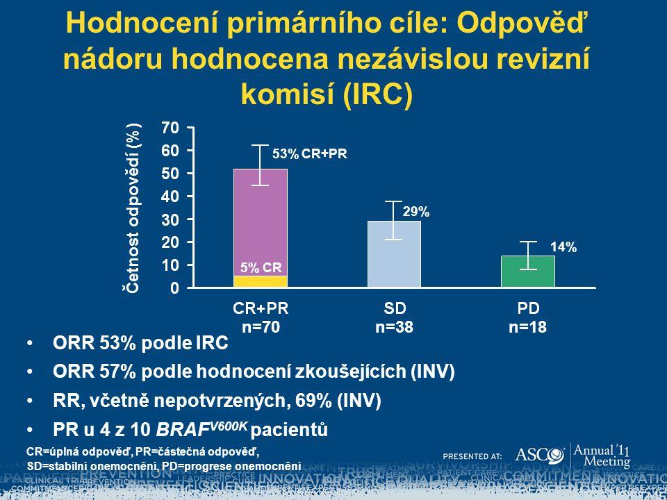Hodnocení primárního cíle: Odpověď nádoru hodnocena nezávislou revizní komisí (IRC) ORR 53% podle IRC ORR 57% podle hodnocení zkoušejících (INV) RR, v