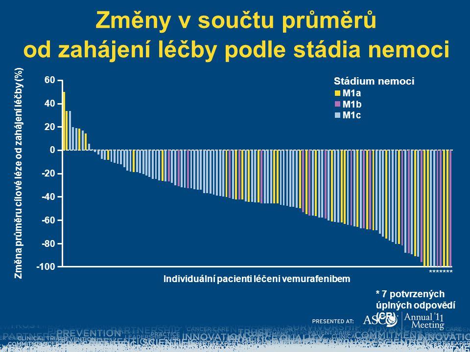 Změny v součtu průměrů od zahájení léčby podle stádia nemoci Individuální pacienti léčeni vemurafenibem 60 40 20 0 -20 -40 -60 -80 -100 M1a M1b M1c St