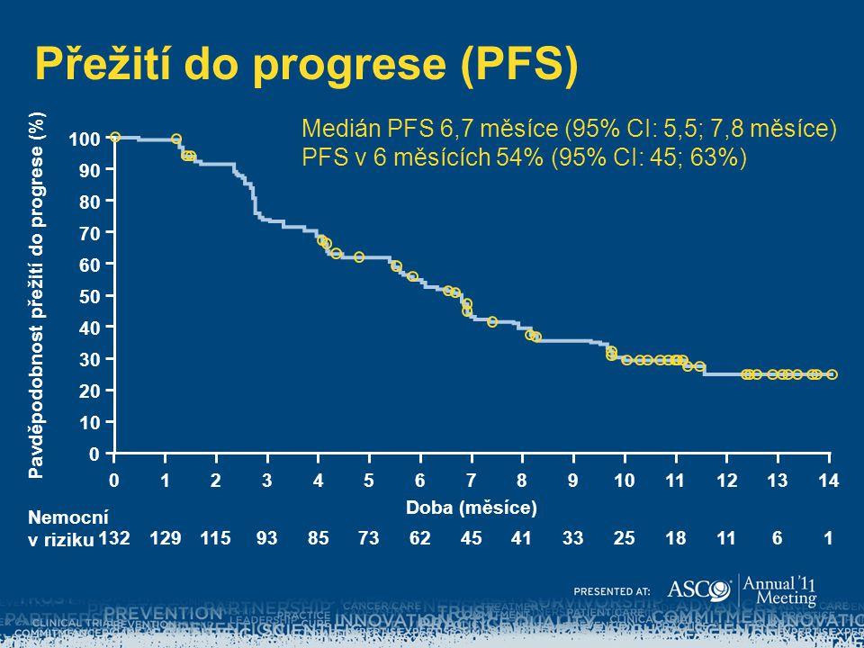 Přežití do progrese (PFS) 100 90 80 70 60 50 40 30 0 Pavděpodobnost přežití do progrese (%) 20 10 Doba (měsíce) 01468101214235791113 13212985624125111