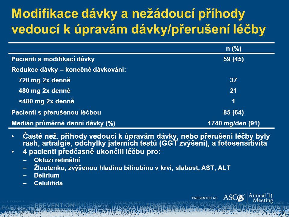 Modifikace dávky a nežádoucí příhody vedoucí k úpravám dávky/přerušení léčby n (%) Pacienti s modifikací dávky59 (45) Redukce dávky – konečné dávkován