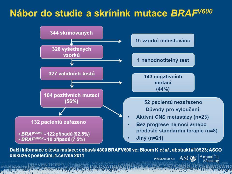 Nábor do studie a skrínink mutace BRAF V600 328 vyšetřených vzorků 327 validních testů 184 pozitivních mutací (56%) 132 pacientů zařazeno BRAF V600E -