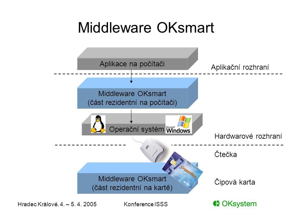 Hradec Králové, 4. – 5. 4. 2005Konference ISSS Middleware OKsmart (část rezidentní na kartě) Middleware OKsmart Aplikace na počítači Middleware OKsmar