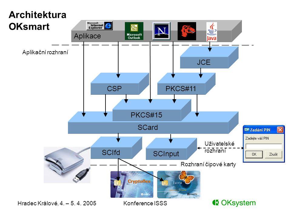 Hradec Králové, 4. – 5. 4. 2005Konference ISSS SCard PKCS#15 Aplikace CSPPKCS#11 SCIfd SCInput JCE Aplikační rozhraní Uživatelské rozhraní Rozhraní či
