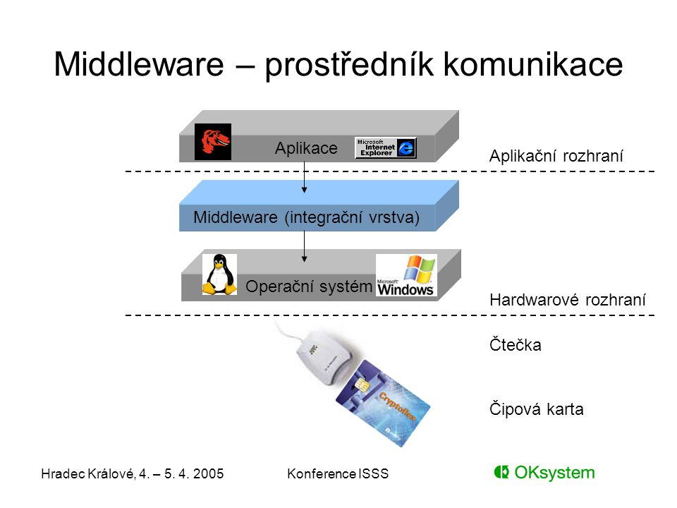 Hradec Králové, 4. – 5. 4. 2005Konference ISSS Middleware – prostředník komunikace Aplikace Middleware (integrační vrstva) Operační systém Hardwarové