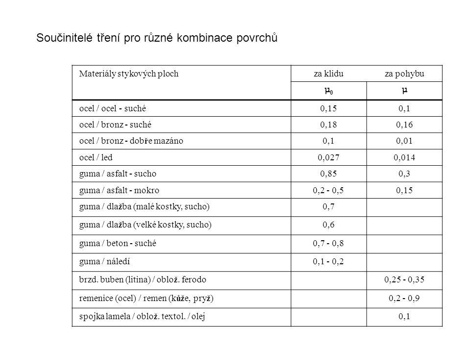 Materiály stykových plochza kliduza pohybu μ0μ0 μ ocel / ocel - suché0,150,1 ocel / bronz - suché0,180,16 ocel / bronz - dob ř e mazáno0,10,01 ocel / led0,0270,014 guma / asfalt - sucho0,850,3 guma / asfalt - mokro0,2 - 0,50,15 guma / dla ž ba (malé kostky, sucho)0,7 guma / dla ž ba (velké kostky, sucho)0,6 guma / beton - suché0,7 - 0,8 guma / náledí0,1 - 0,2 brzd.