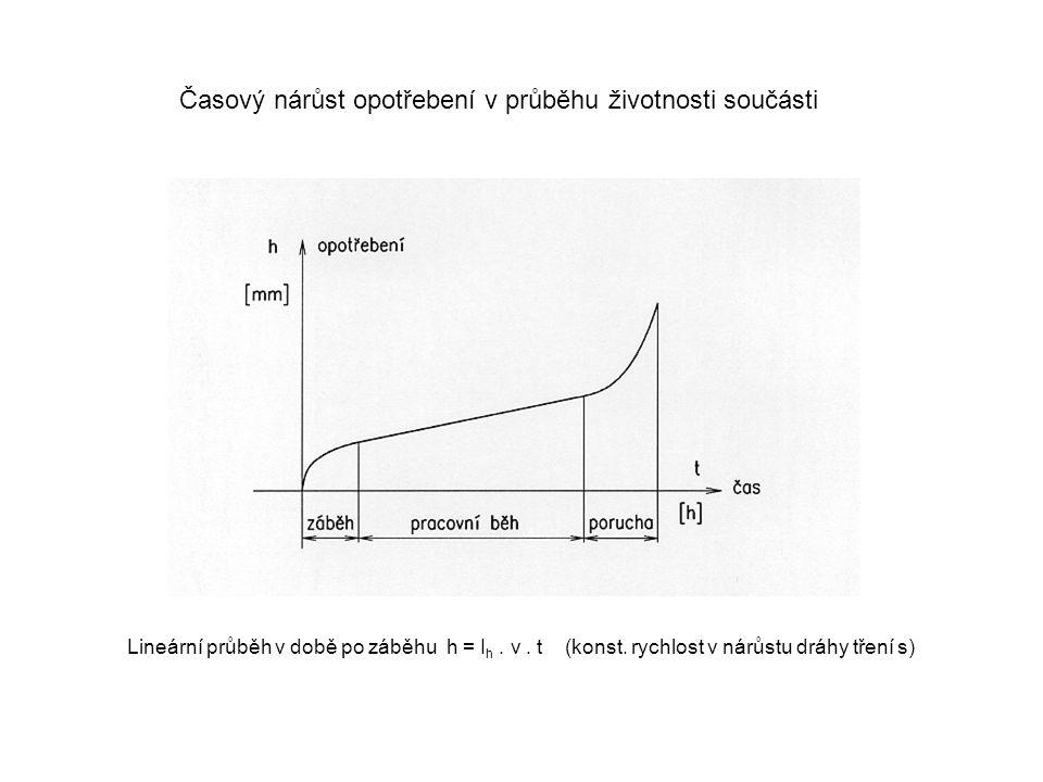 Časový nárůst opotřebení v průběhu životnosti součásti Lineární průběh v době po záběhu h = I h. v. t (konst. rychlost v nárůstu dráhy tření s)