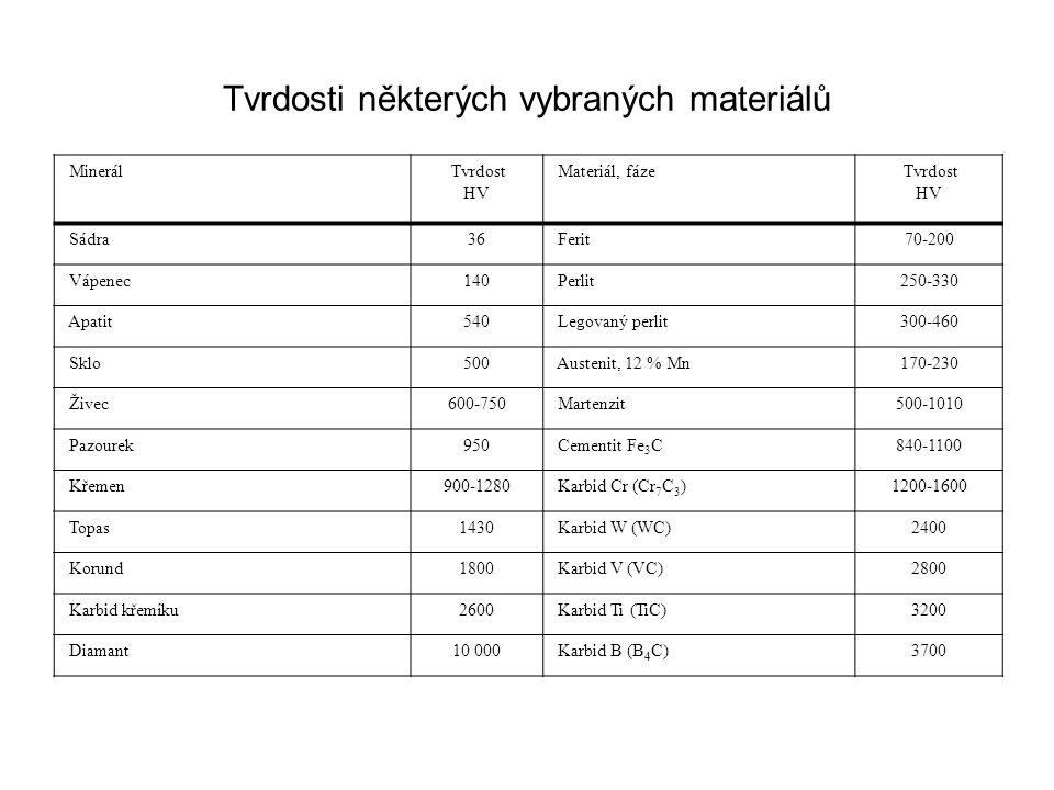 Tvrdosti některých vybraných materiálů Minerál Tvrdost HV Materiál, fáze Tvrdost HV Sádra36 Ferit70-200 Vápenec140 Perlit250-330 Apatit540 Legovaný perlit300-460 Sklo500 Austenit, 12 % Mn170-230 Živec600-750 Martenzit500-1010 Pazourek950 Cementit Fe 3 C840-1100 Křemen900-1280 Karbid Cr (Cr 7 C 3 )1200-1600 Topas1430 Karbid W (WC)2400 Korund1800 Karbid V (VC)2800 Karbid křemíku2600 Karbid Ti (TiC)3200 Diamant10 000 Karbid B (B 4 C)3700