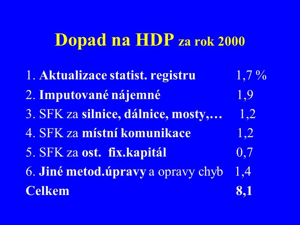Dopad na HDP za rok 2000 1. Aktualizace statist. registru 1,7 % 2.