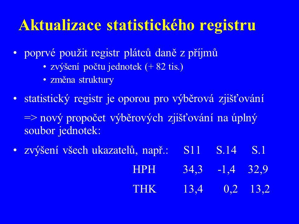 Aktualizace statistického registru poprvé použit registr plátců daně z příjmů zvýšení počtu jednotek (+ 82 tis.) změna struktury statistický registr je oporou pro výběrová zjišťování => nový propočet výběrových zjišťování na úplný soubor jednotek: zvýšení všech ukazatelů, např.: S11 S.14 S.1 HPH 34,3 -1,4 32,9 THK 13,4 0,2 13,2