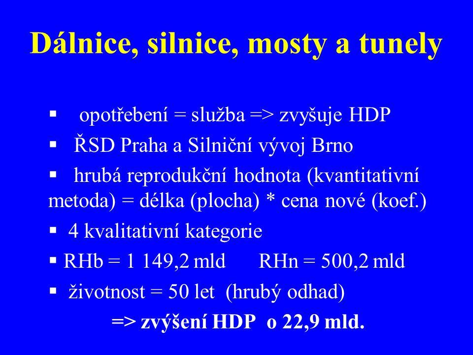 Dálnice, silnice, mosty a tunely  opotřebení = služba => zvyšuje HDP  ŘSD Praha a Silniční vývoj Brno  hrubá reprodukční hodnota (kvantitativní metoda) = délka (plocha) * cena nové (koef.)  4 kvalitativní kategorie  RHb = 1 149,2 mld RHn = 500,2 mld  životnost = 50 let (hrubý odhad) => zvýšení HDP o 22,9 mld.