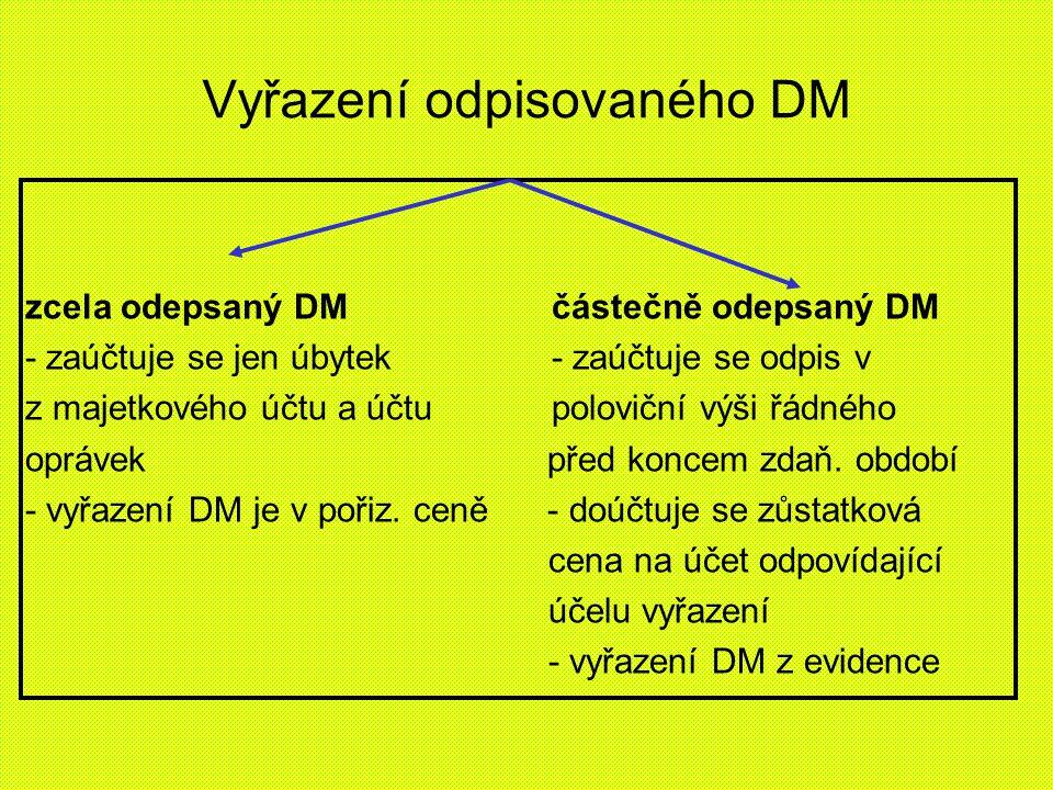 Vyřazení odpisovaného DM zcela odepsaný DM částečně odepsaný DM - zaúčtuje se jen úbytek- zaúčtuje se odpis v z majetkového účtu a účtupoloviční výši řádného oprávek před koncem zdaň.