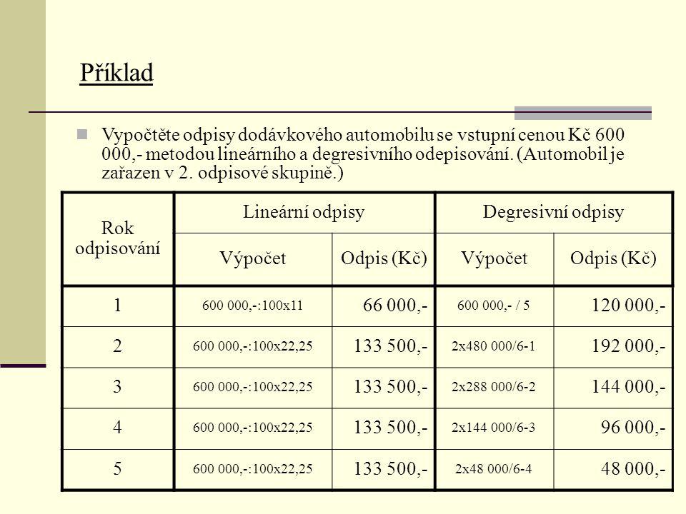 Tabulka degresivních odpisů Koeficient pro zrychlené odepisování Odpisová skupina V 1.