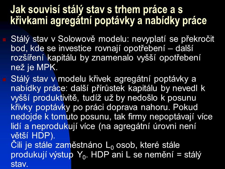 Jak souvisí stálý stav s trhem práce a s křivkami agregátní poptávky a nabídky práce Stálý stav v Solowově modelu: nevyplatí se překročit bod, kde se