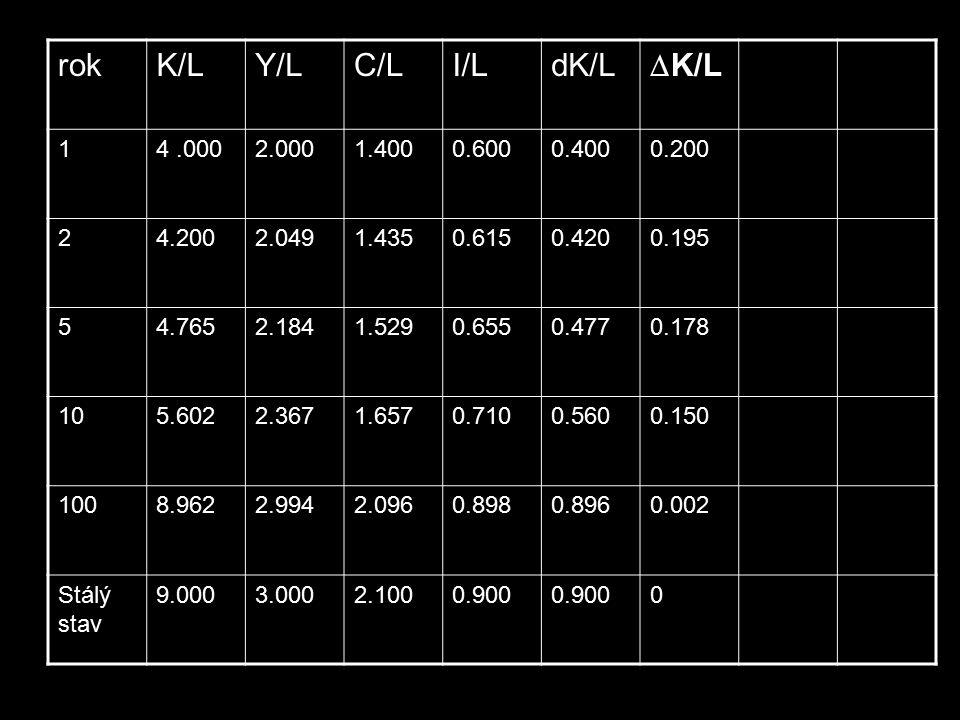rokK/LY/LC/LI/LdK/L  K/L 14.0002.0001.4000.6000.4000.200 24.2002.0491.4350.6150.4200.195 54.7652.1841.5290.6550.4770.178 105.6022.3671.6570.7100.5600