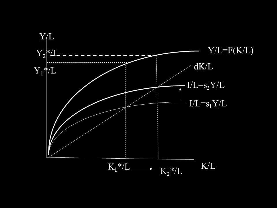 I/L=s 1 Y/L I/L=s 2 Y/L Y/L=F(K/L) dK/L K/L Y/L K 1 */L K 2 */L Y 1 */L Y 2 */L
