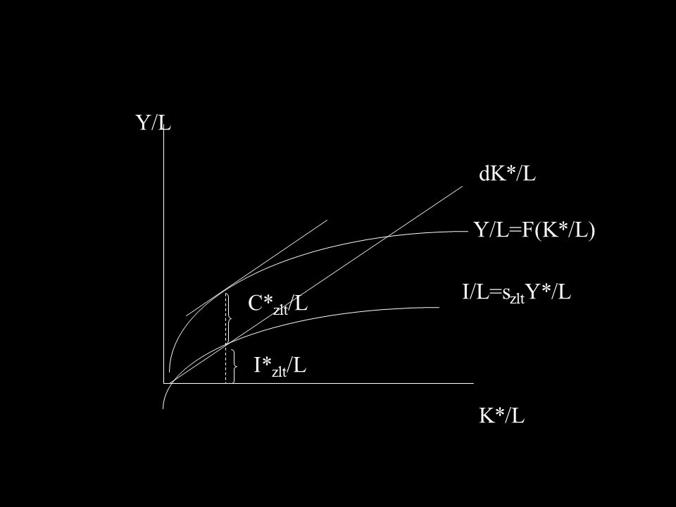 C* zlt /L I* zlt /L I/L=s zlt Y*/L dK*/L Y/L=F(K*/L) K*/L Y/L