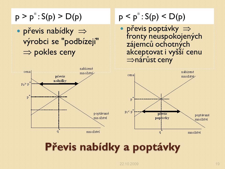 Převis nabídky a poptávky p > p * : S(p) > D(p) p < p * : S(p) < D(p) převis nabídky  výrobci se