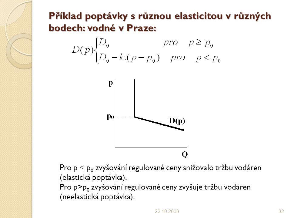 Příklad poptávky s různou elasticitou v různých bodech: vodné v Praze: 22.10.200932 Pro p  p 0 zvyšování regulované ceny snižovalo tržbu vodáren (ela